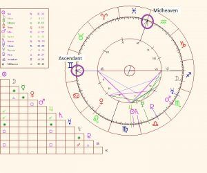 midheaven in birth chart